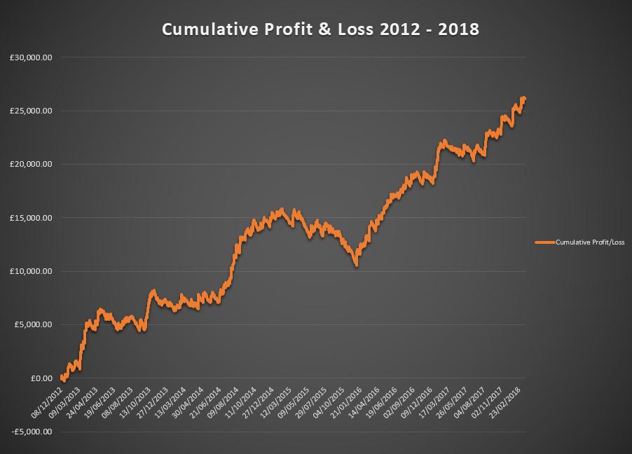 bet alchemist cumulative profit since inception
