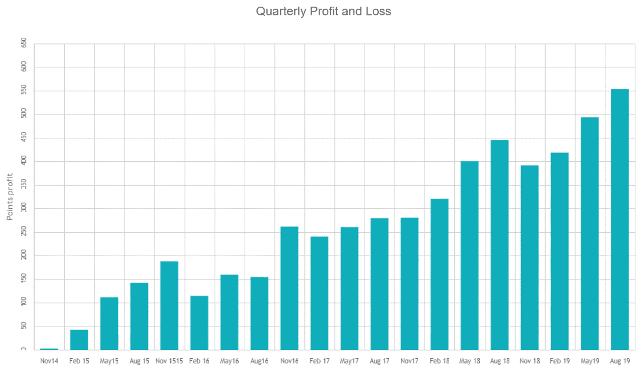 cleeve racing profit and loss records