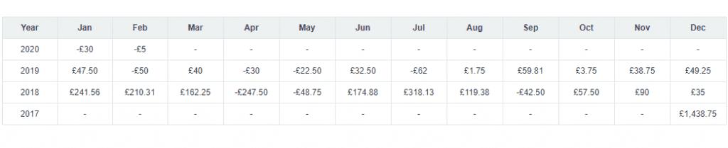 onthenose profit loss chart