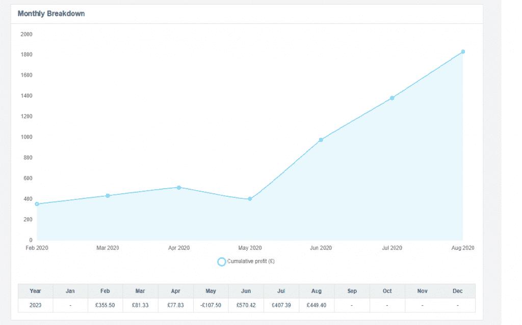 talo bets profit chart